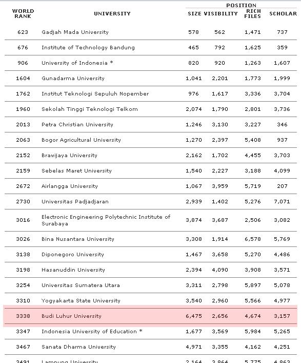 Ranking Universitas di Indonesia versi Webometrics