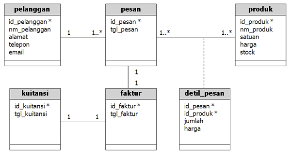 Bab ii sumber httpachmatimwp contentuploads201001class diagram penjualang ccuart Choice Image