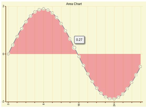 chart-openflashchart